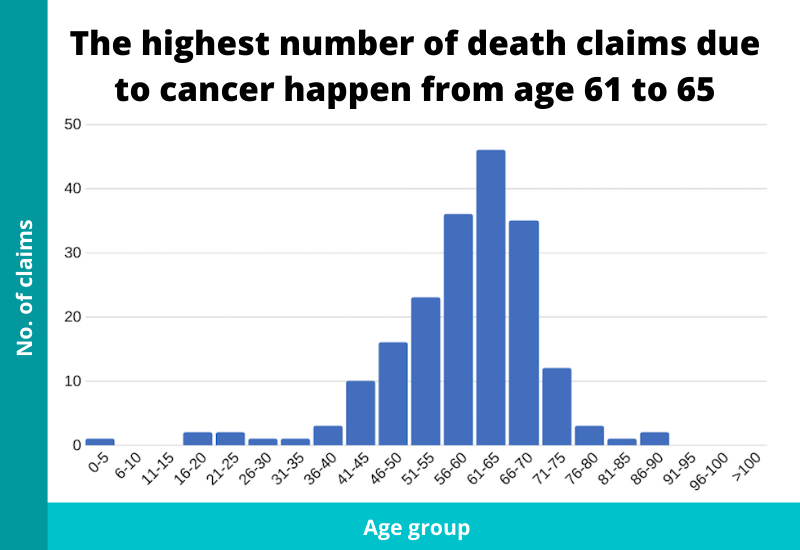 ages where death claims happen because of cancer