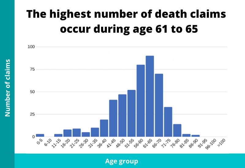 ages where death claims happen