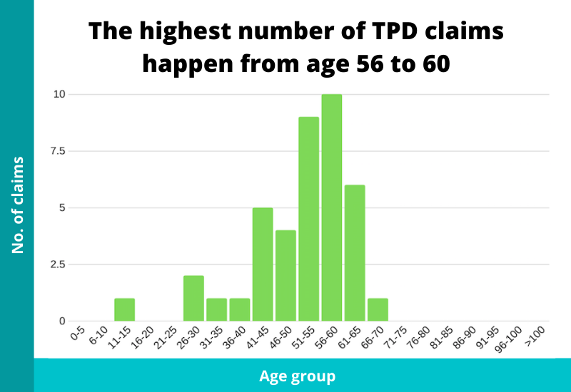 ages where tpd claims happen