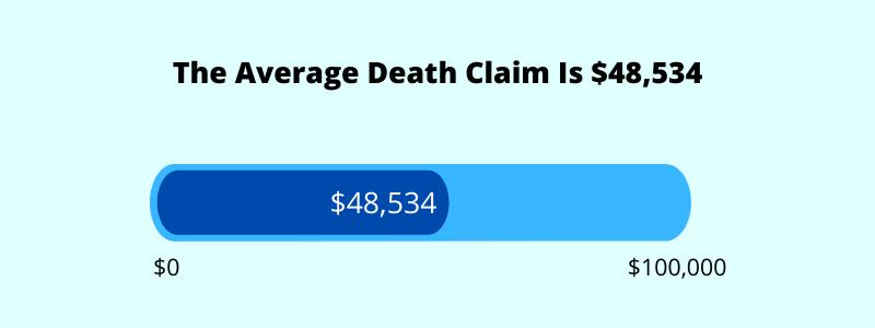average death claim singapore