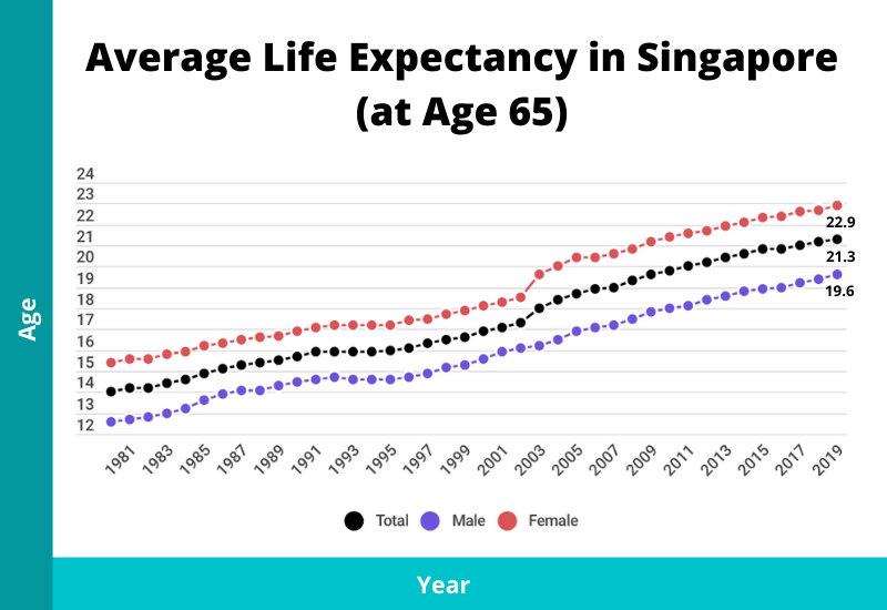 average life expectancy at age 65 in singapore chart