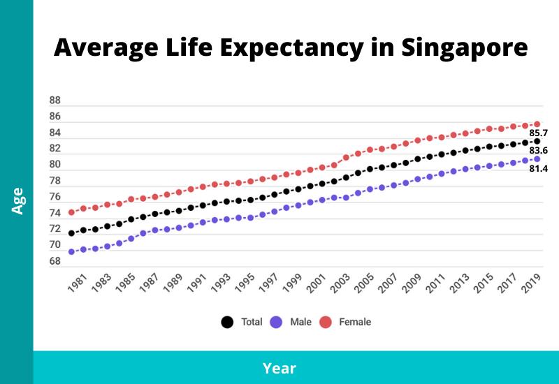average life expectancy in singapore chart