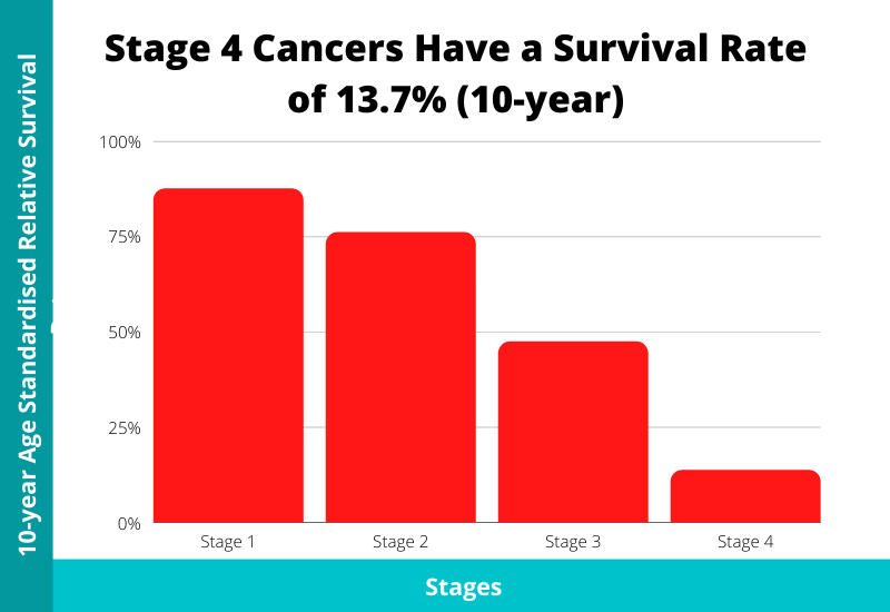 cancer survival rate 10 years