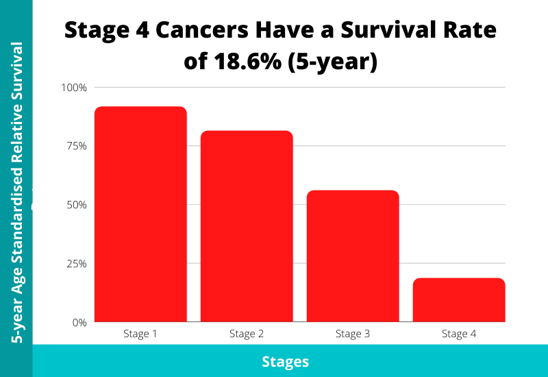 cancer survival rate (5-year)