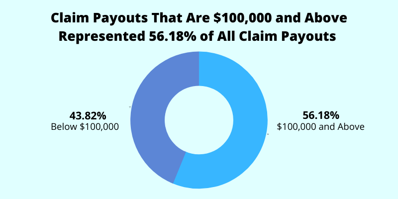 claim payouts more than 100k compared to total claim payouts