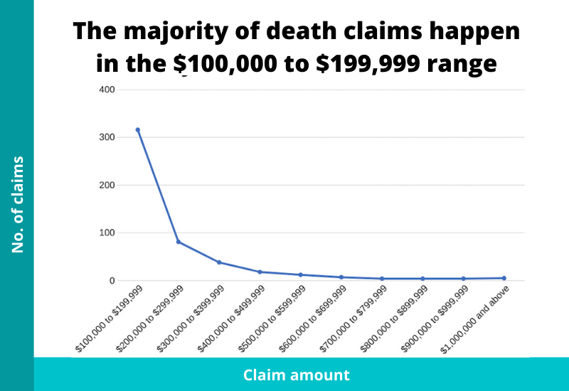 claim payouts of death claims