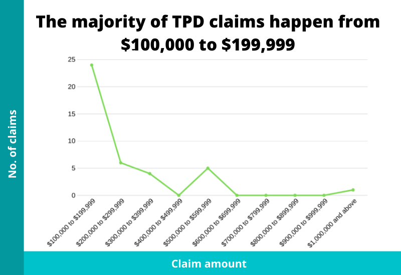 claim payouts of tpd claims