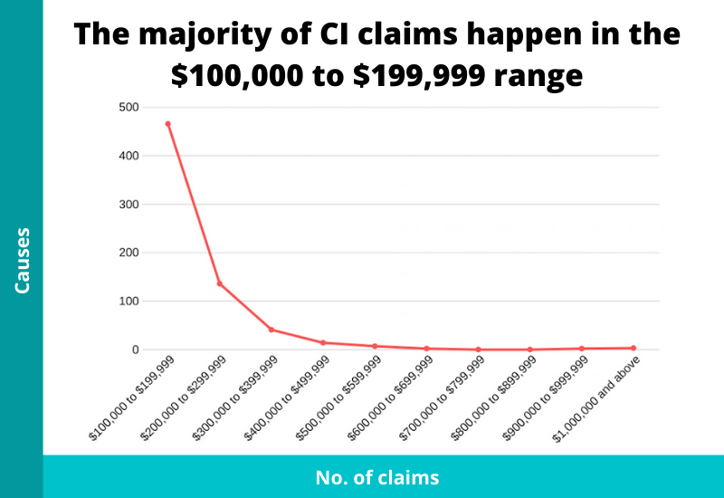 claims payouts of ci claims