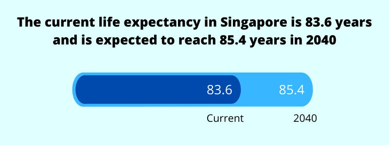 current and future life expectancy in singapore