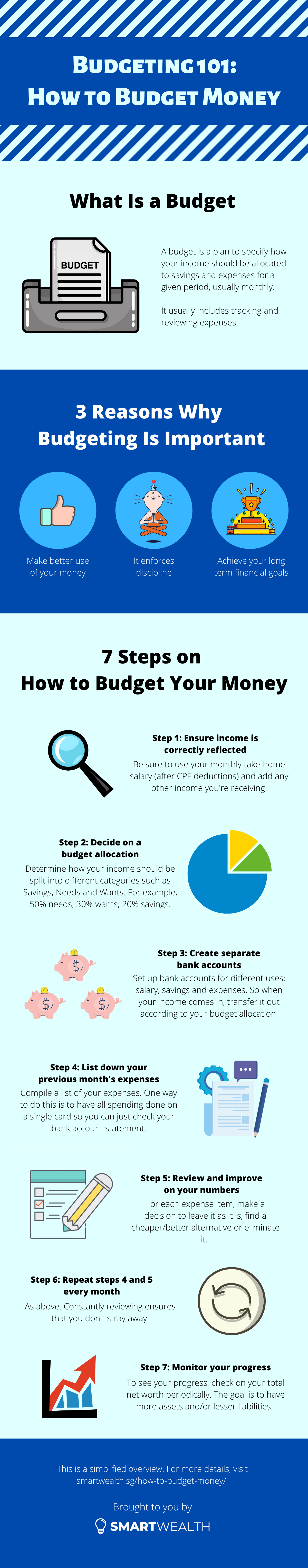how to budget money infographic