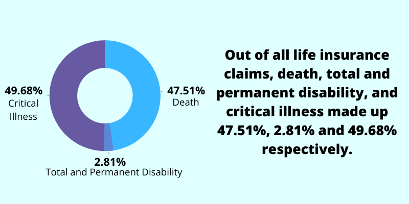 life insurance claims percentage chart