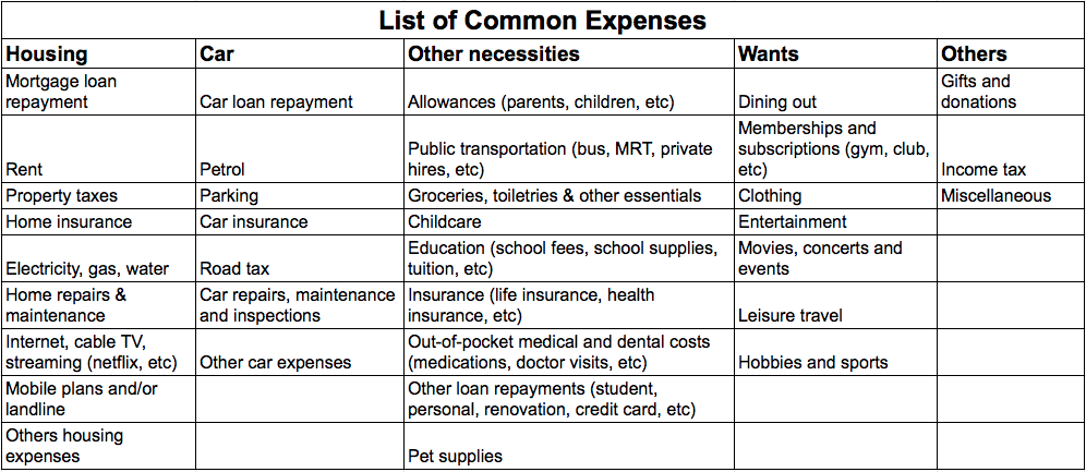 list of common expenses
