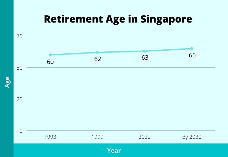 official retirement age in singapore
