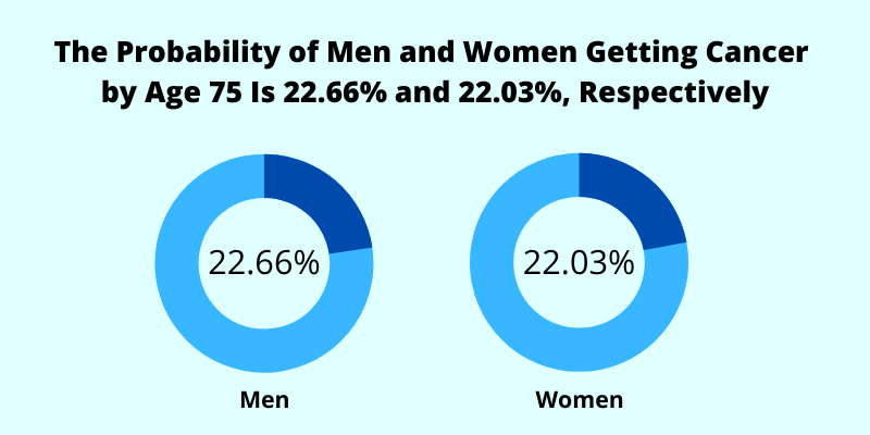 probability of getting cancer for men and women
