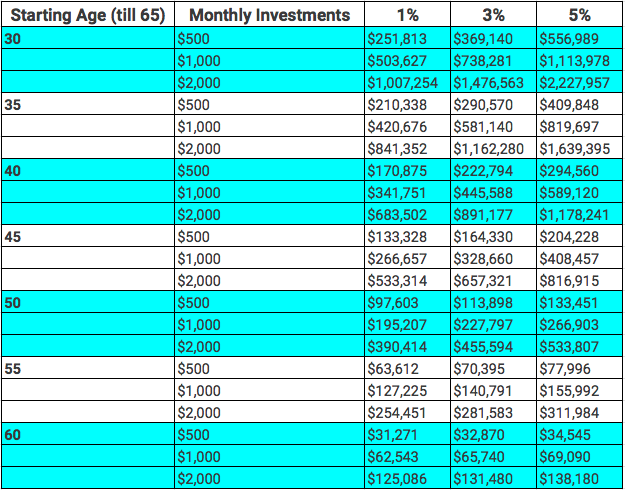 size of your retirement fund if you start investing now