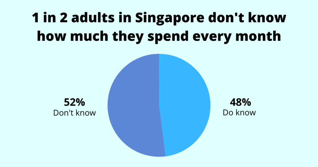 52% of adults in singapore don't know how much they spend every month
