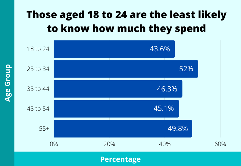 Those aged 18 to 24 are the least likely to know how much they spend