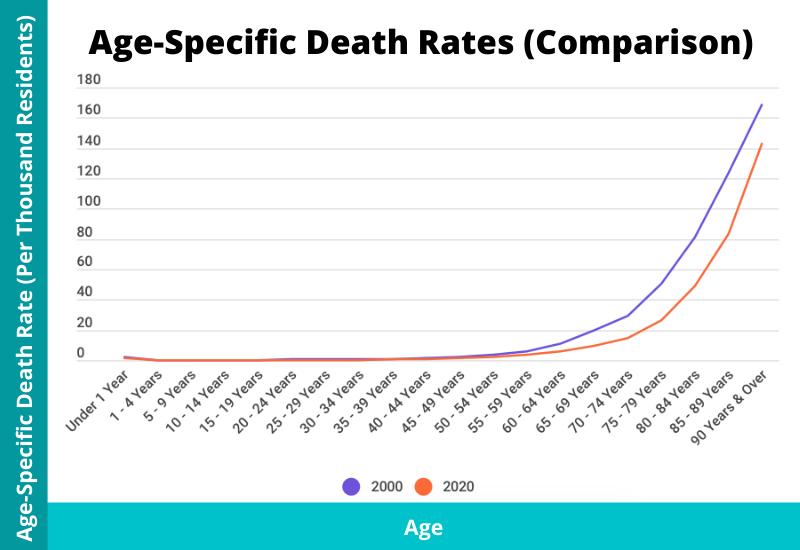 age specific death rate singapore comparison