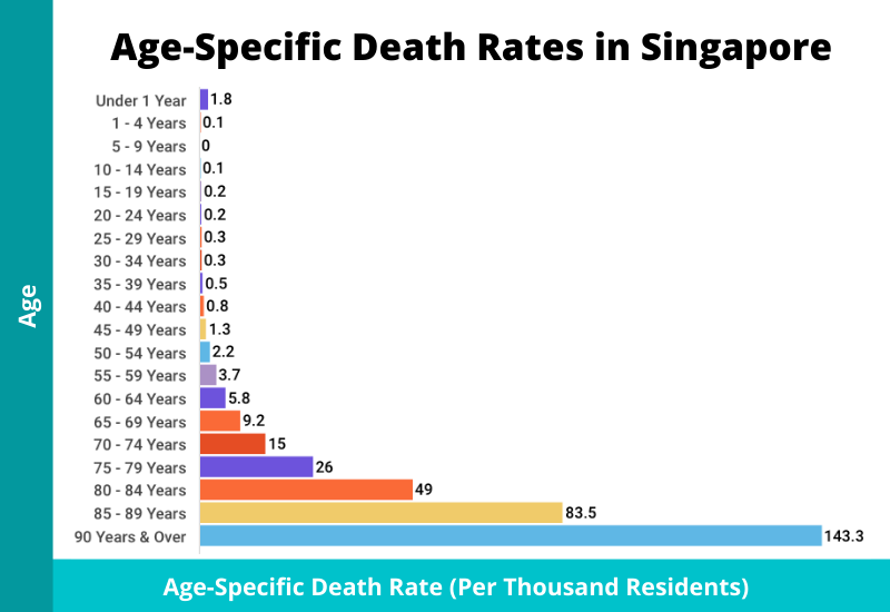 age specific death rate singapore