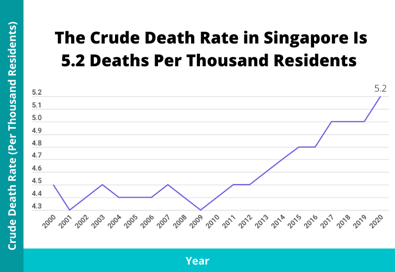 trend of crude death rate in singapore