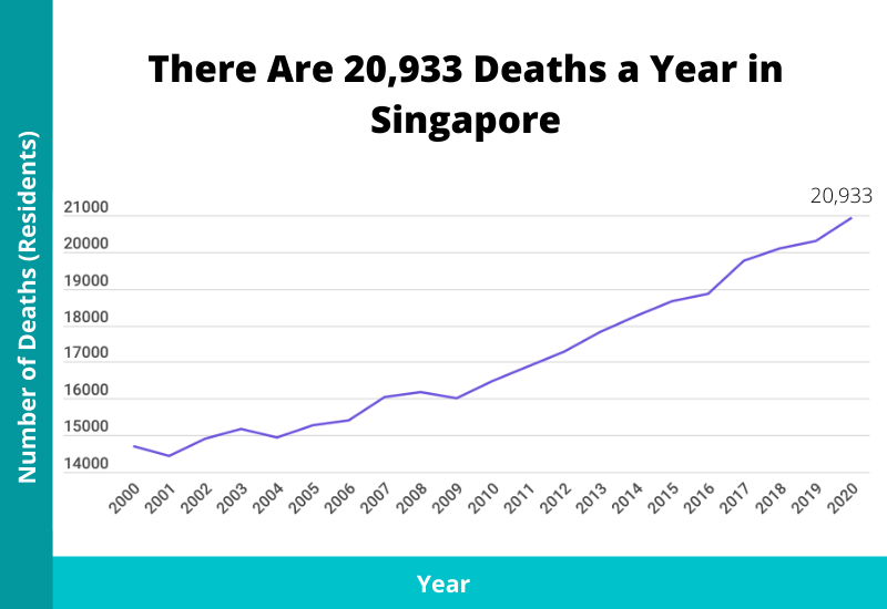 number of deaths in singapore