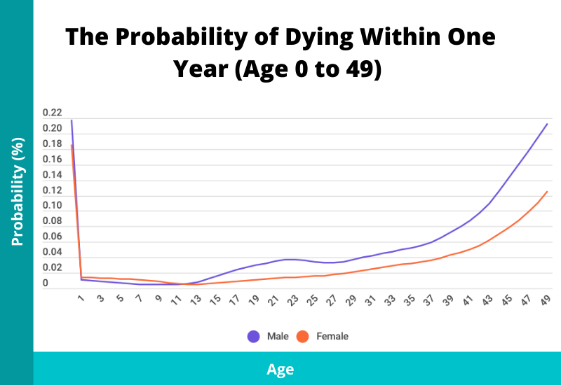 probability of death within one year by age and sex age 0 to 49