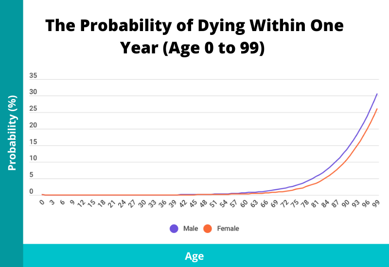 probability of death within one year by age and sex (age 0 to 99)