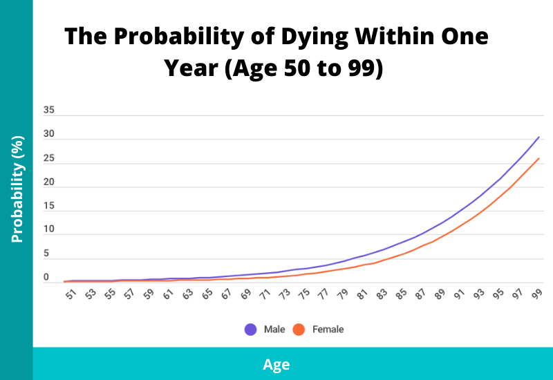 probability of death within one year by age and sex age 50 to 99