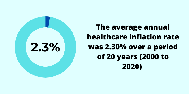 average annual healthcare inflation rate singapore