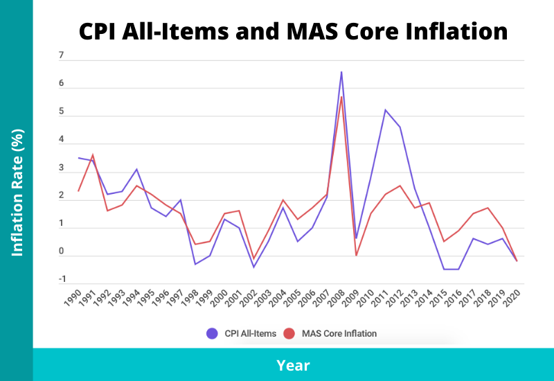 cpi all items and mas core inflation