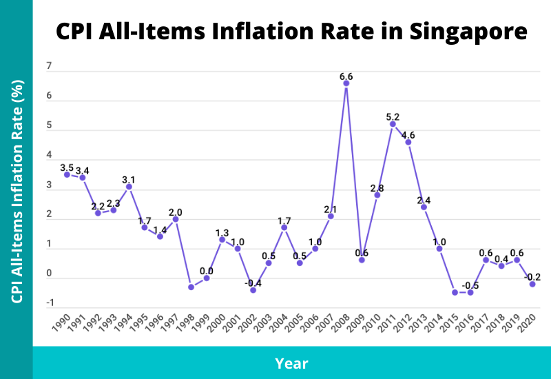 cpi all items inflation rate in singapore