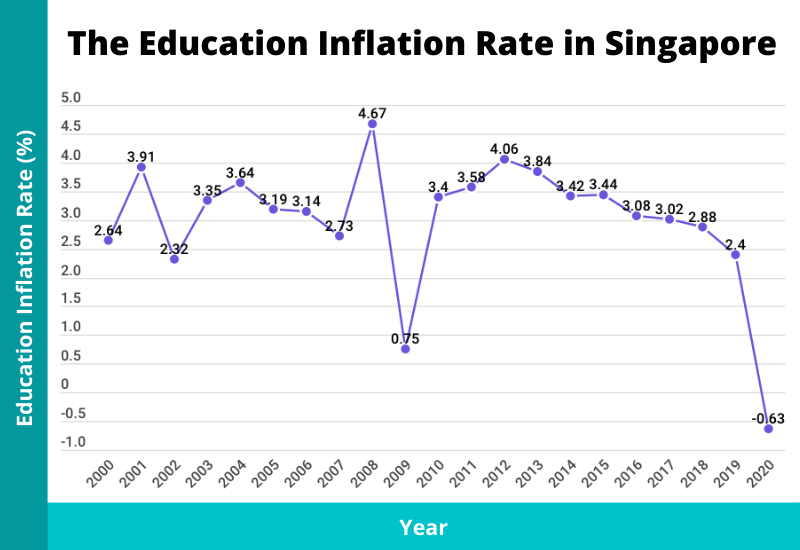 education inflation rate in singapore