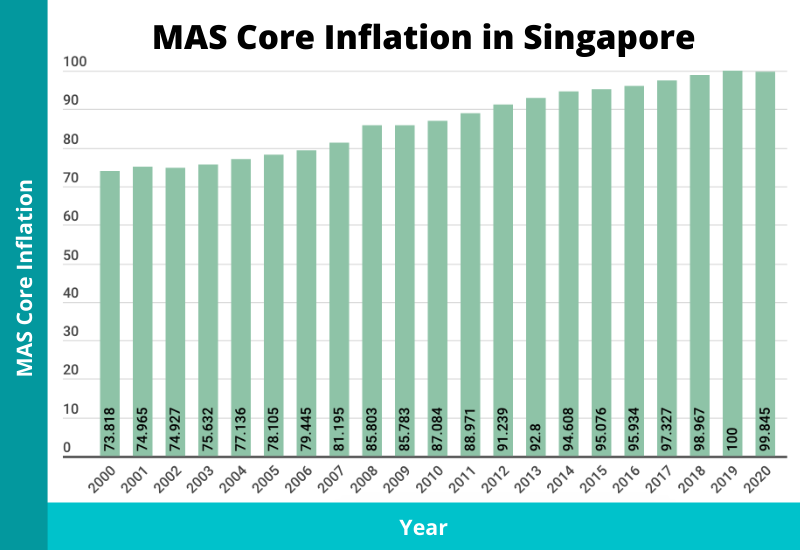 mas core inflation in singapore
