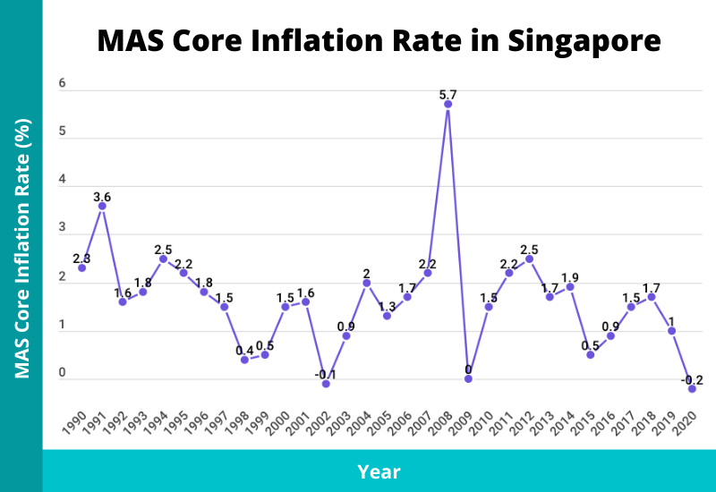 mas core inflation rate in singapore