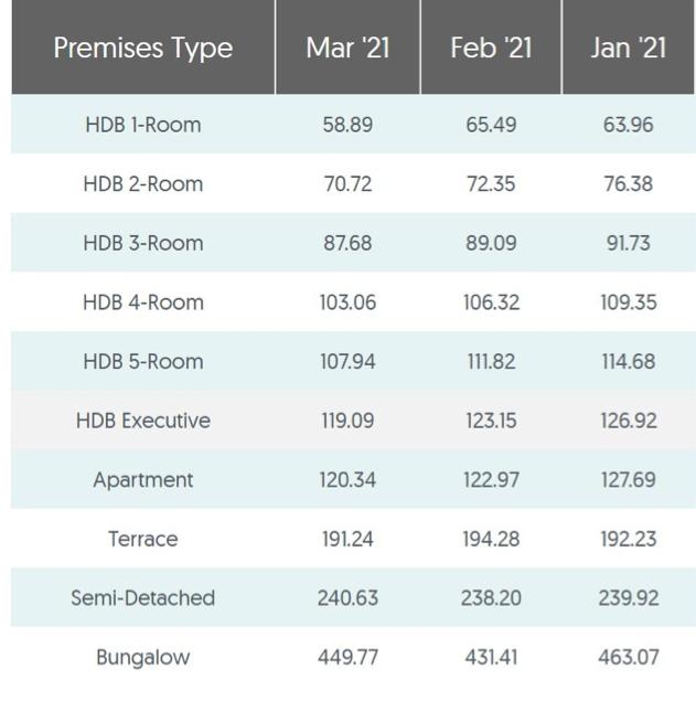 average utilities bill singapore