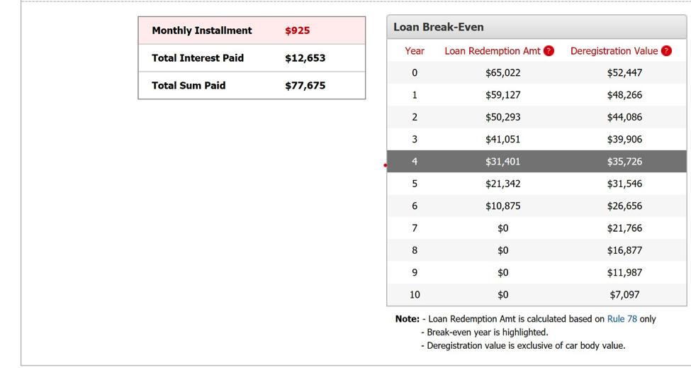 estimated repayment cost of a new car