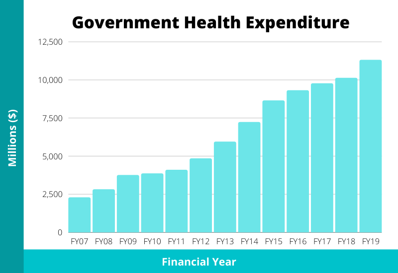 government spending on health singapore