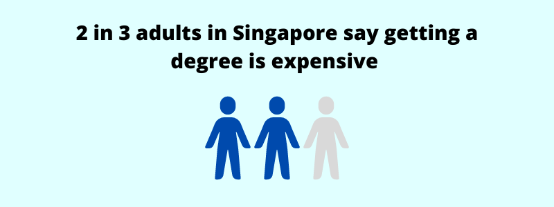 2 in 3 adults in singapore say getting a degree is expensive