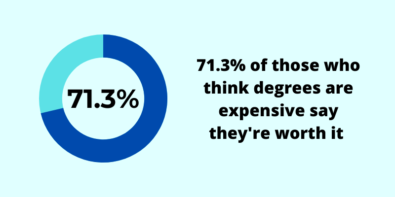 71.3% of those who think degrees are expensive say they're worth it