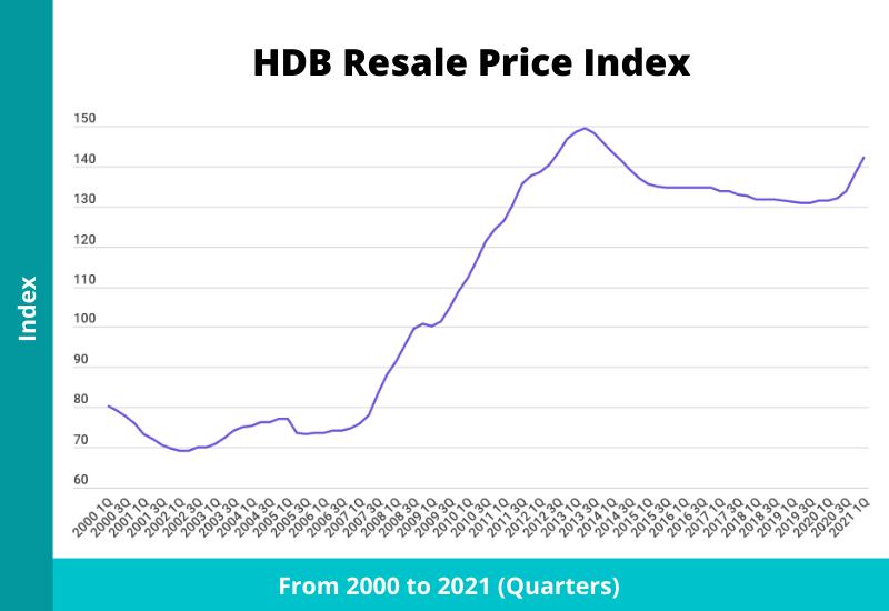 hdb resale price index singapore