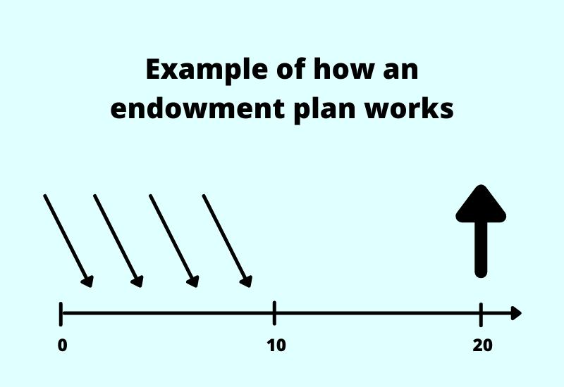 illustration of an child education savings plan
