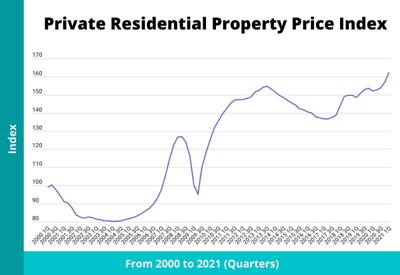 private residential property price index singapore