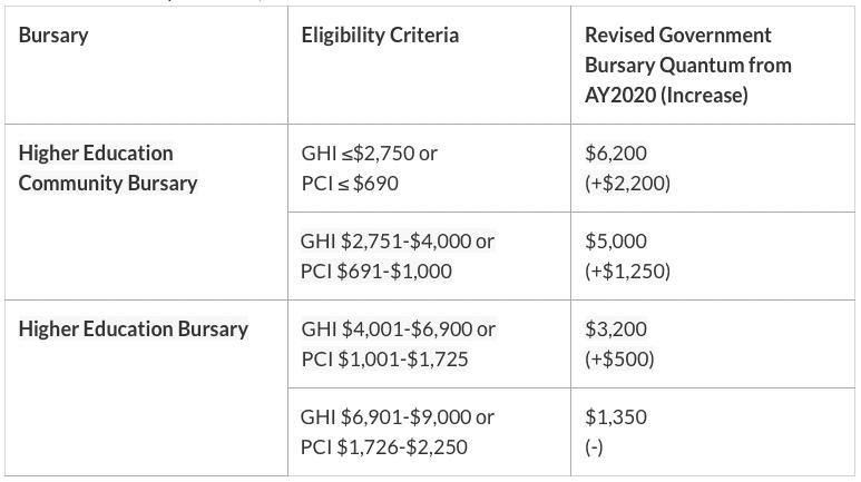 university bursaries singapore