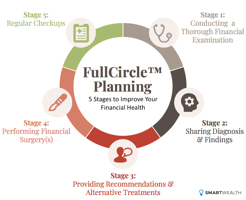 fullcircle comprehensive financial planning singapore