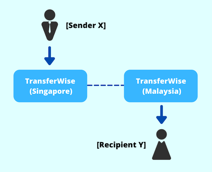 How Does TransferWise Work?