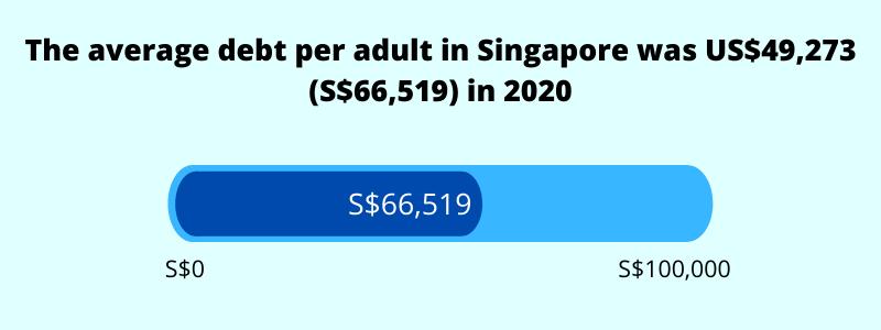average debt per adult in singapore 2021