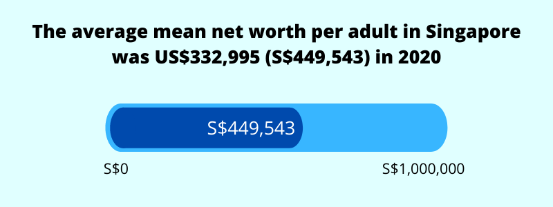 average mean net worth per adult in singapore 2021