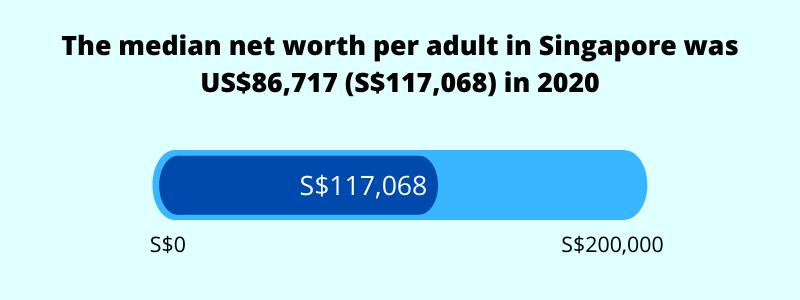 average median net worth per adult in singapore 2021