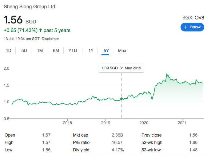 sheng siong share price